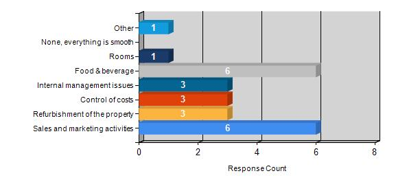 What areas of your business takes most of your attention - remove numbers in bars.jpg