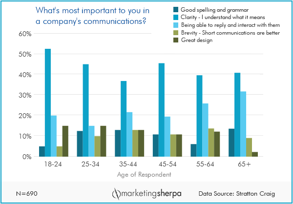 Marketing Sherpa Graph.png