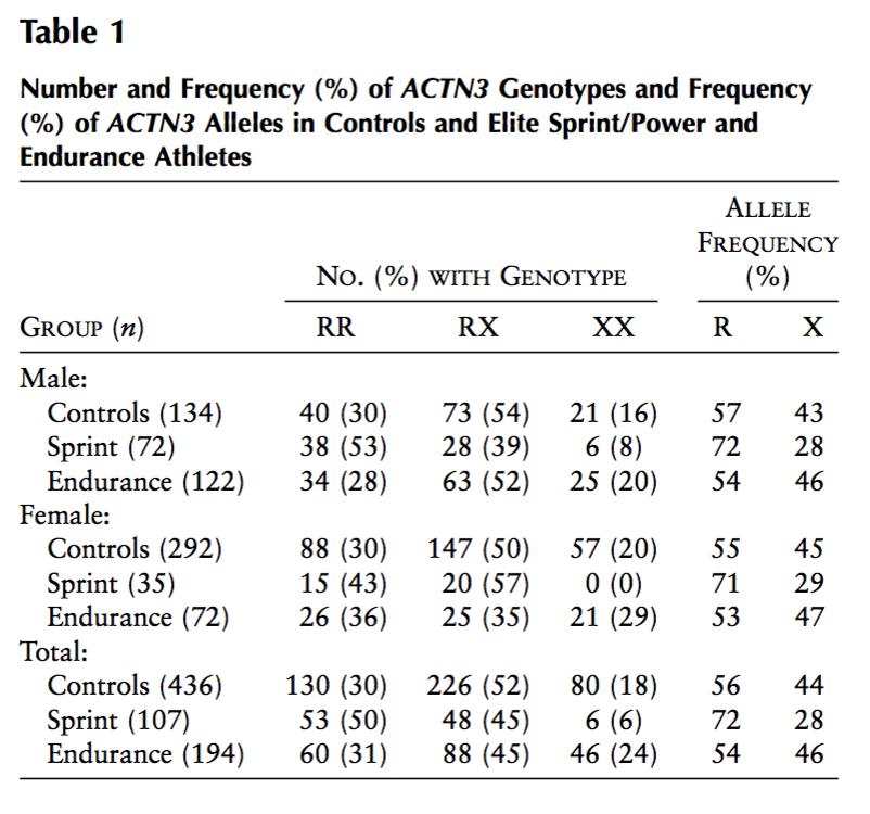 Source : Yang N, MacArthur DG, Gulbin JP, Hahn G, Beggs AH, Easteal S, et al. ACTN3 genotype is associated with human elite athletic performance.  Am J Hum Genet . 2003;73:627–31.