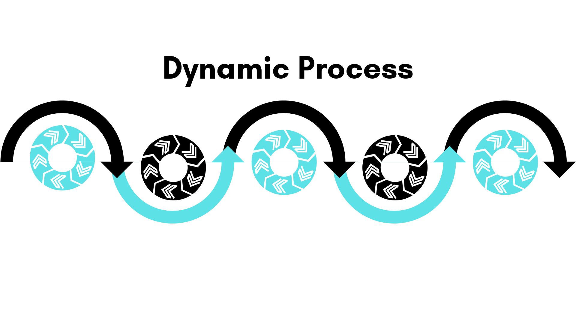 Dynamic Process_OYMN.png