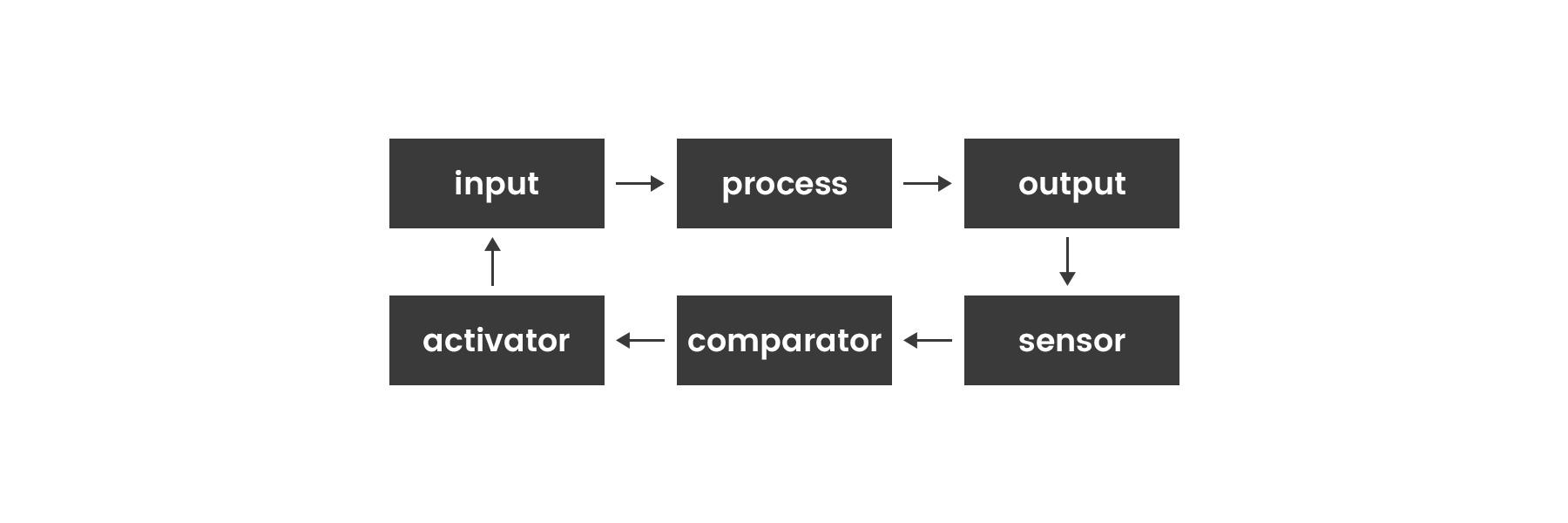 feedback-loop-1.png