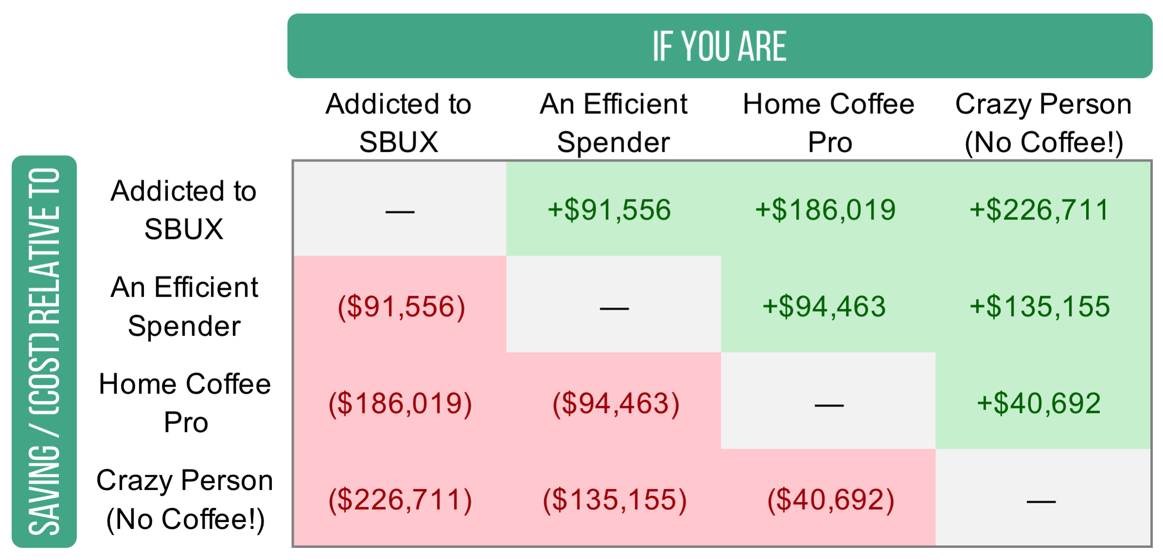 The total value represents how much more / (less) you could have in retirement, relative to the other scenarios.