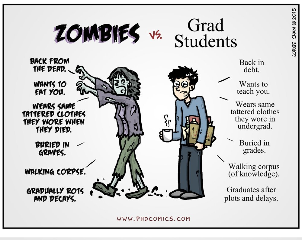 Source:  PhD Comics