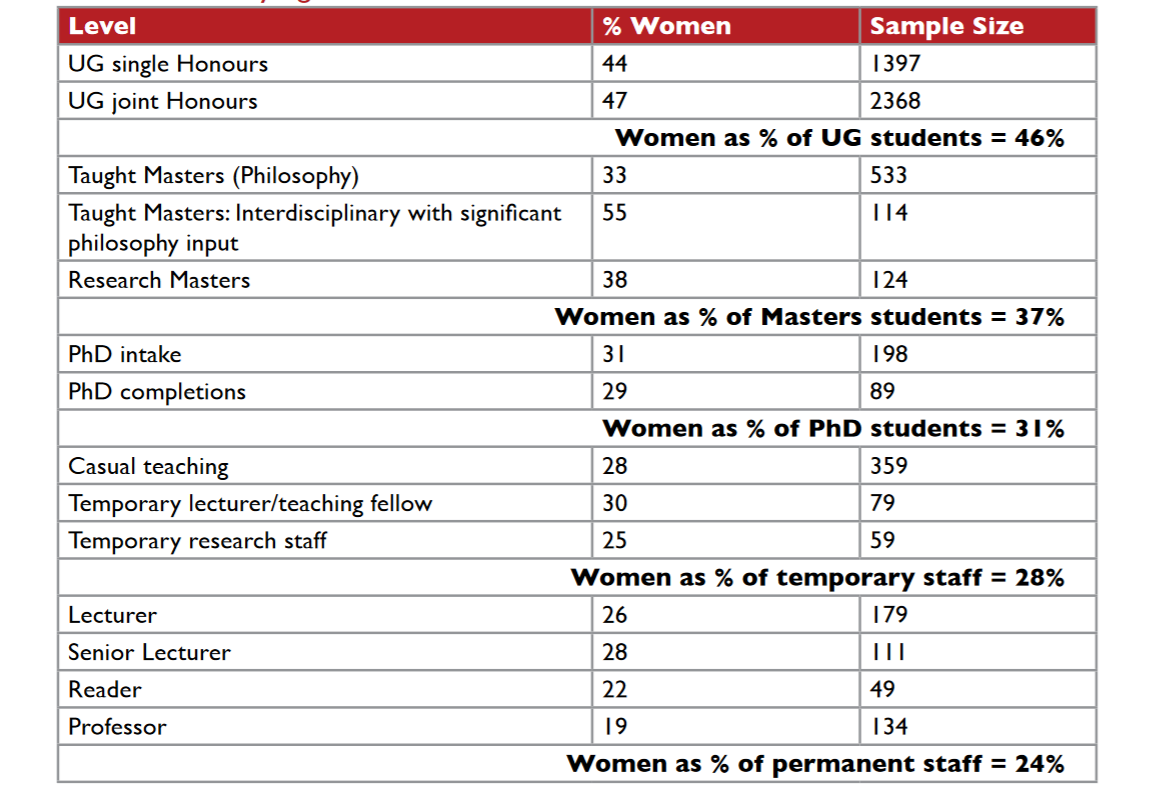 Data from 2011  provided by Society of Women in Philosophy and the British Philosophical Society.