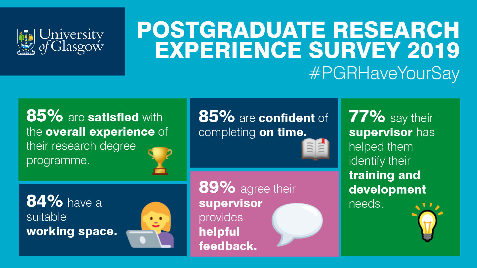 Infographic of some of the PRES survey results. 85% are satisfied with the overall experience of their research degree program. 85% are confident of completing on time. 77% say their supervisor has helped them identify their training and development needs. 84% have a suitable working space. 89% agree their supervisor provides helpful feedback.