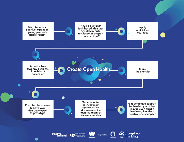 CREATE-OPEN-HEALTH-FLOW-CHART-V07.-png.png