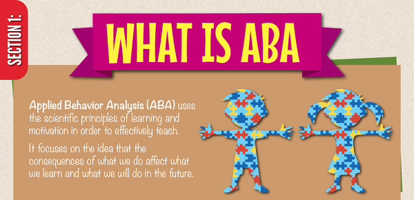 ABA infographic kindly provided by  North Shore Pediatric Therapy .