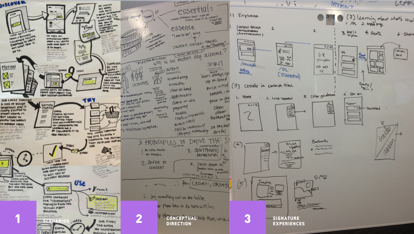 User journeys & concept sketcheS