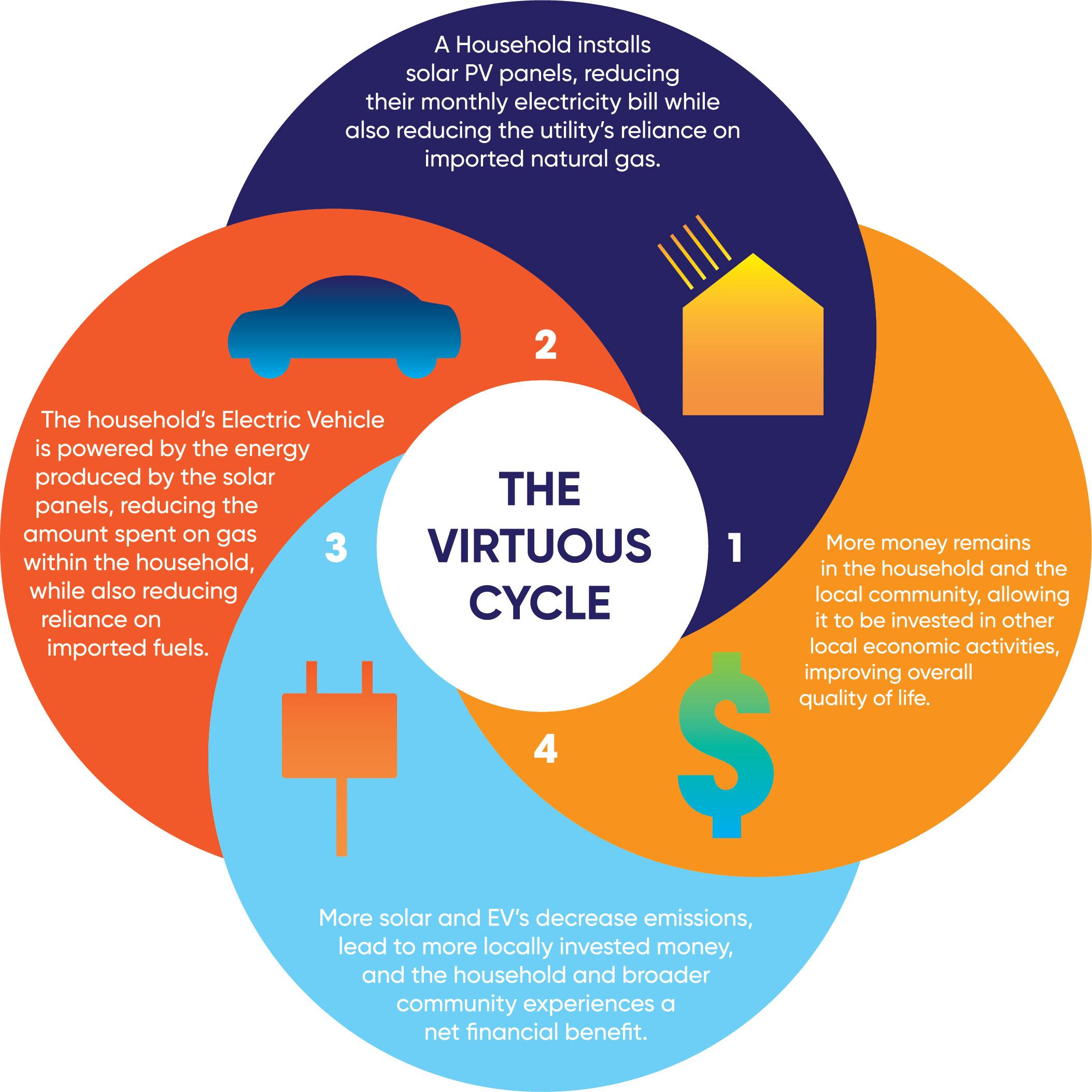 virtuous_cycle_solar_electricvehicle_optimus_solar-03.jpg