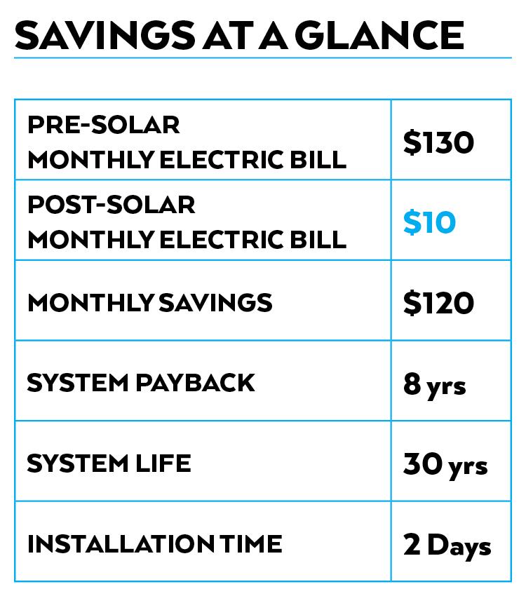 solarcasestudy_savings_opitmussolar_leesburg_florida.png