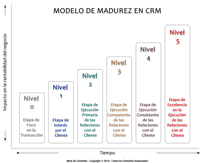 Modelo Madurez CRM Mind de Colombia