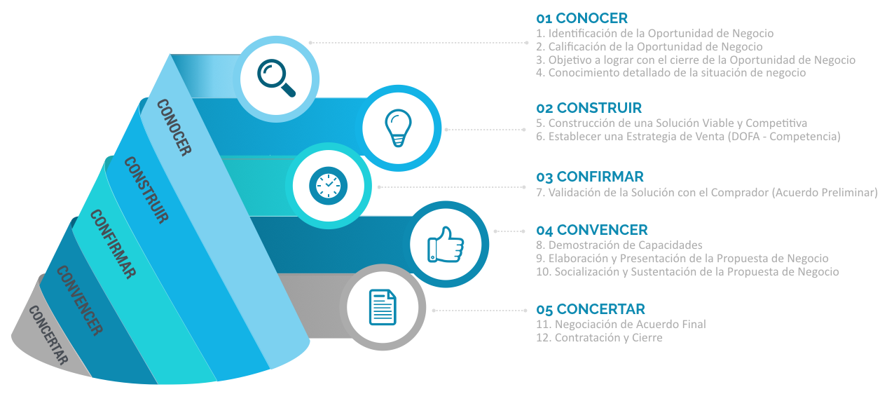 Método CinCo de Venta Consultiva Mind de Colombia