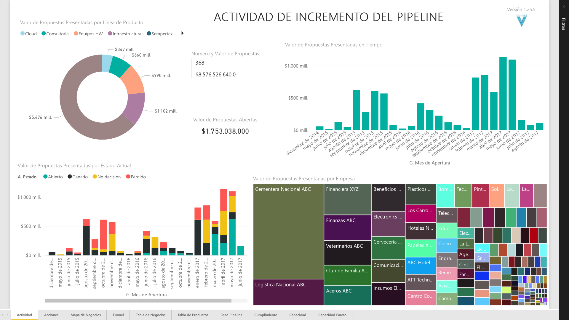 Incremento del Pipeline de Ventas | VisualSale