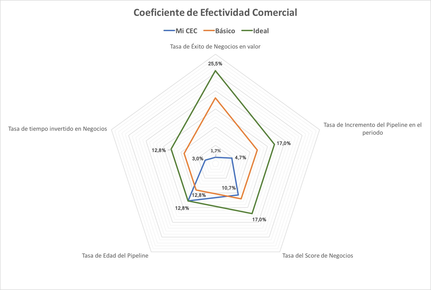 Coeficiente Efectividad Comercial Benchmark