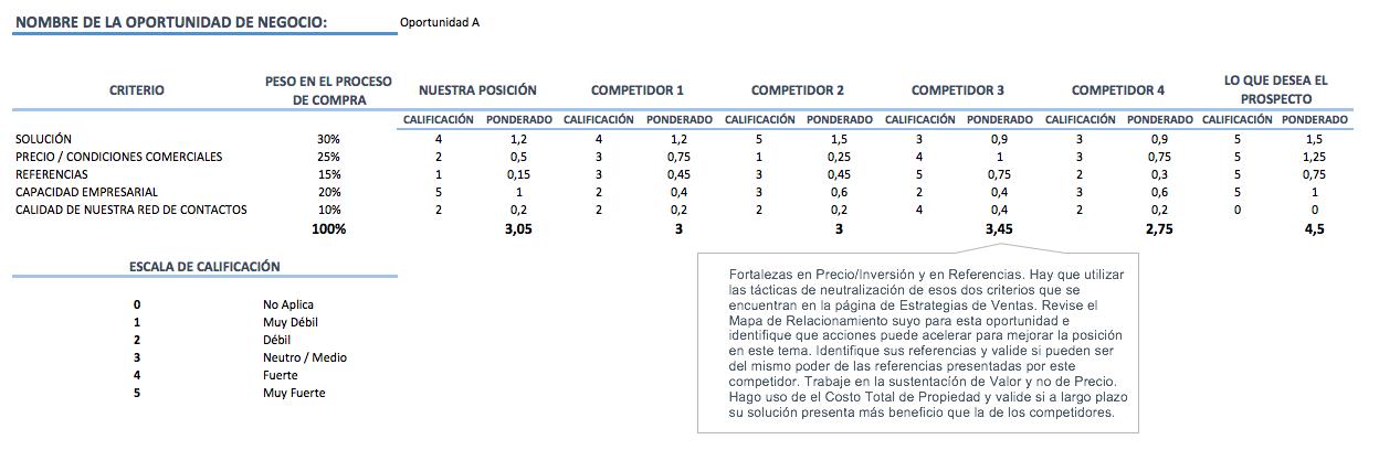 Matriz de Posicion Competitiva en una Oportunidad de Negocios