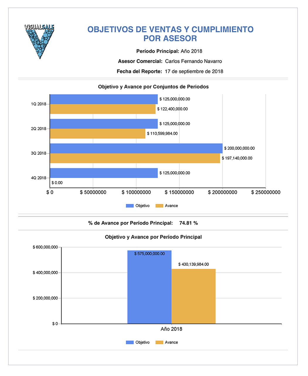 Reporte Cumplimiento Objetivos Asesor A VisualSale CRM.jpg