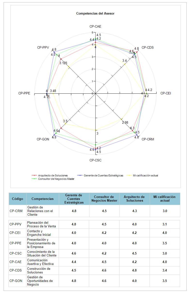 Reporte Competencias del Vendedor Consultiva VisualSale CRM.jpg