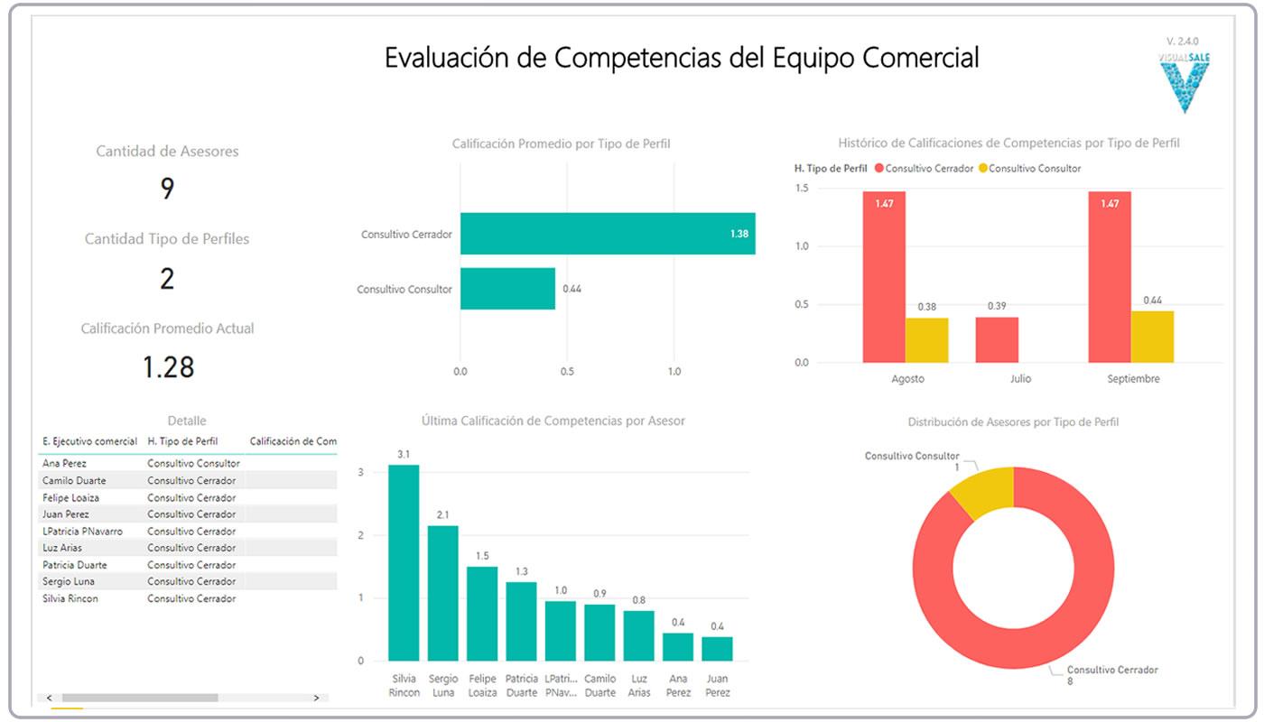Tablero de Analsis de Competencias del Vendedor Consultivo VisualSale CRM.jpg