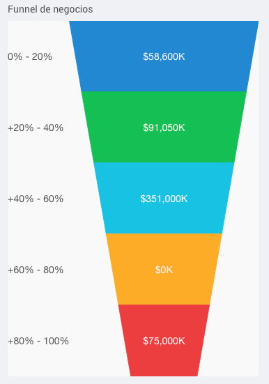 Funnel Negocios VisualSale CRM.png