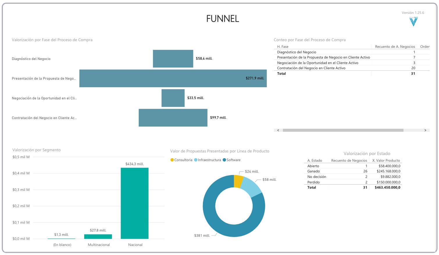 BI Funnel de Ventas VisualSale CRM.jpg