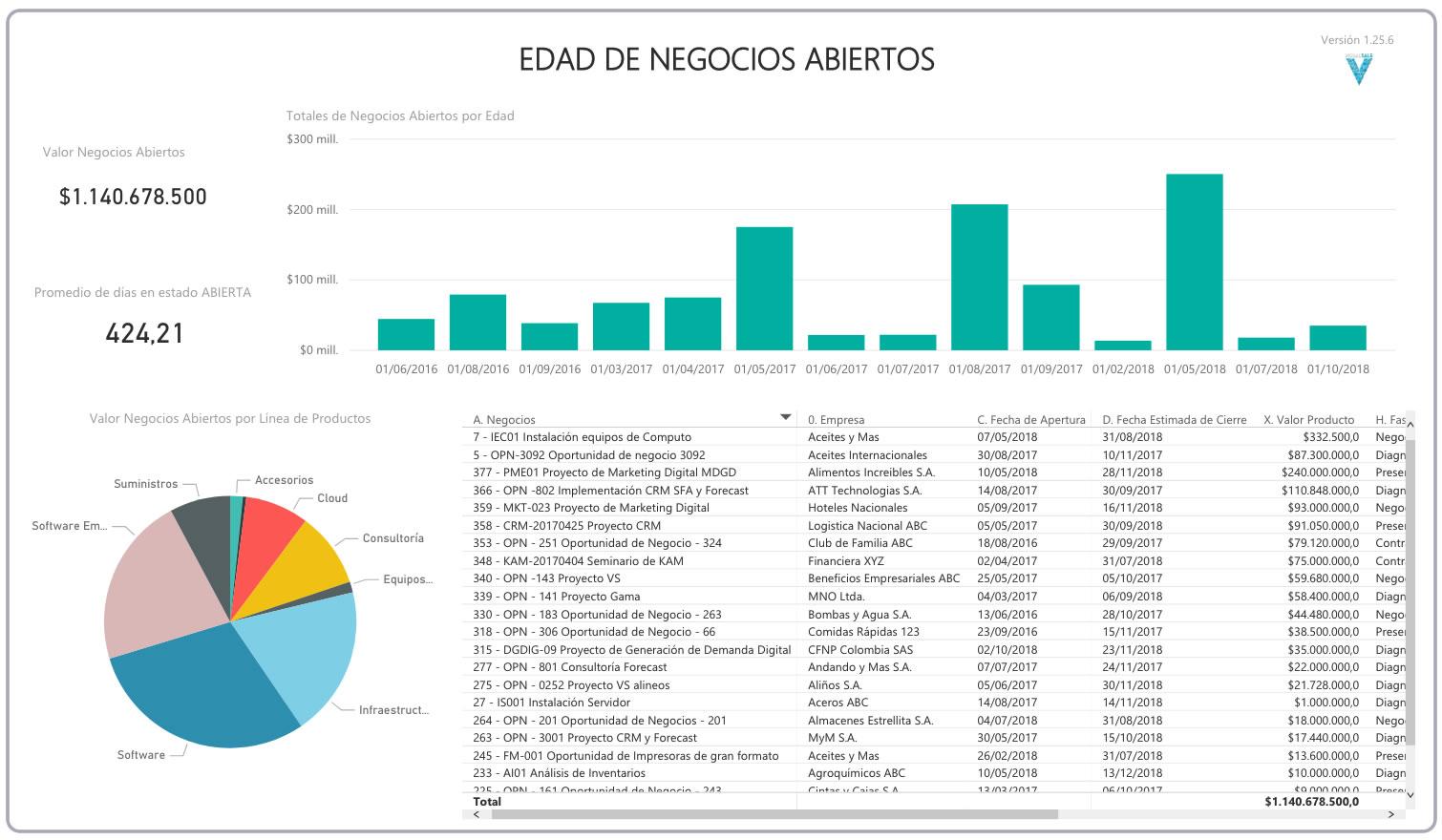 BI Edad Negocios Pipeline VisualSale CRM.jpg