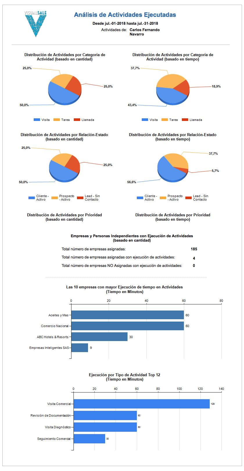 Reporte Visitas Ejecutadas Preventa VisualSale CRM.jpg