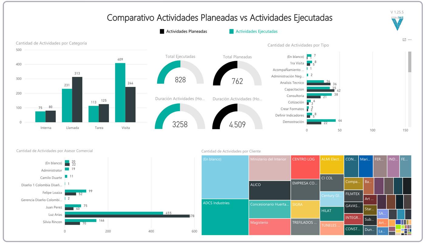 BI Actividades Planeadas vs Ejecutadas Preventa VisualSale CRM.jpg
