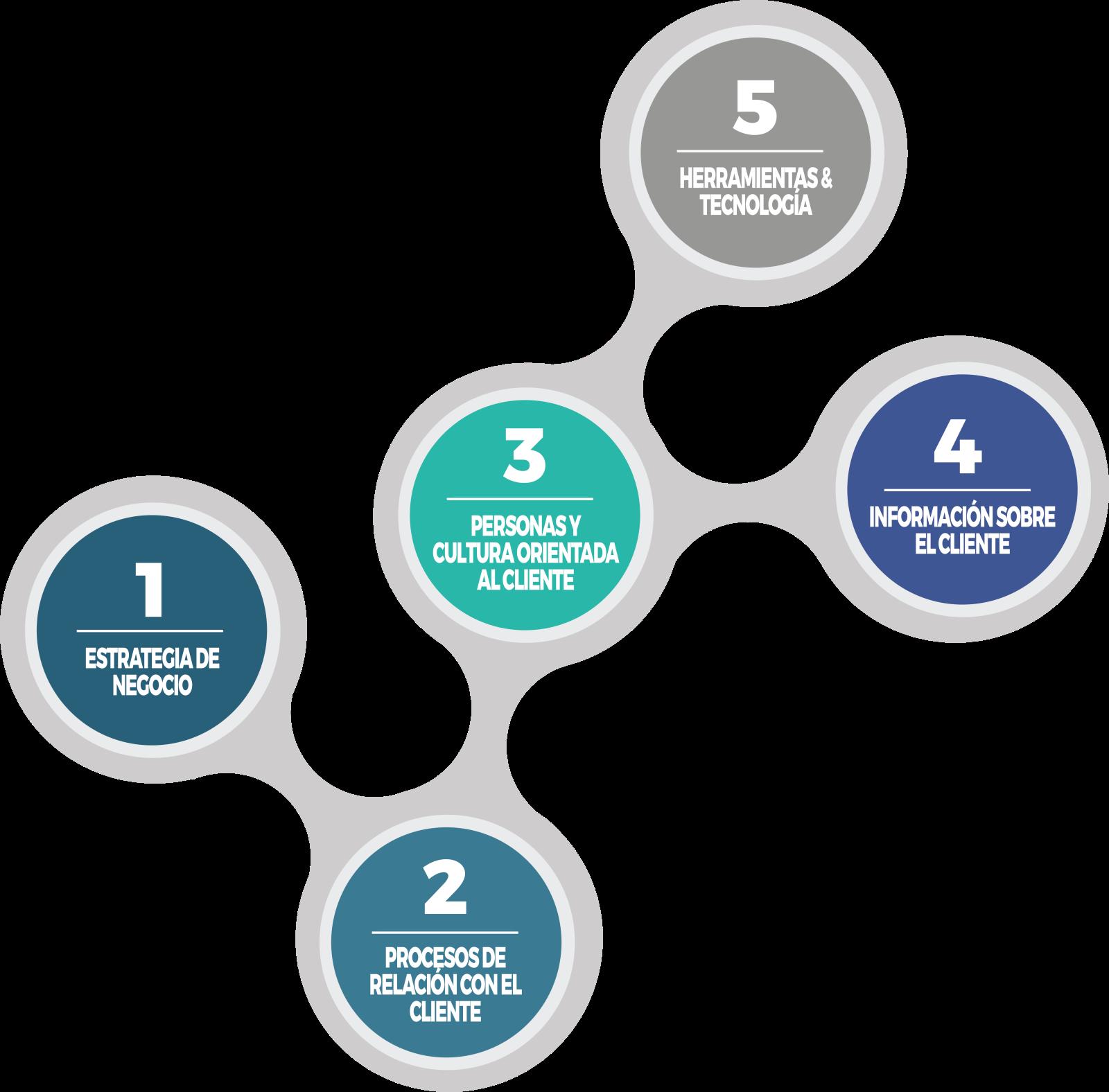 Cinco Pilares CRM VisualSale CRM.png