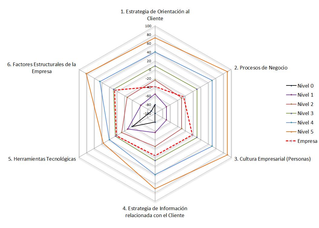 Diagnostico CRM VisualSale CRM.png