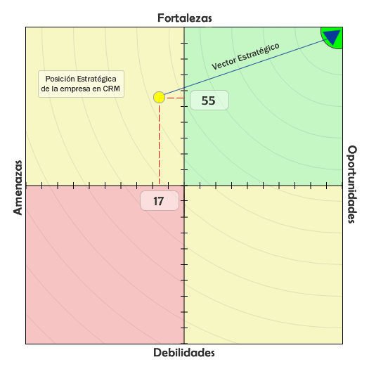 Mapa Estrategico DOFA CRM VisualSale CRM.png
