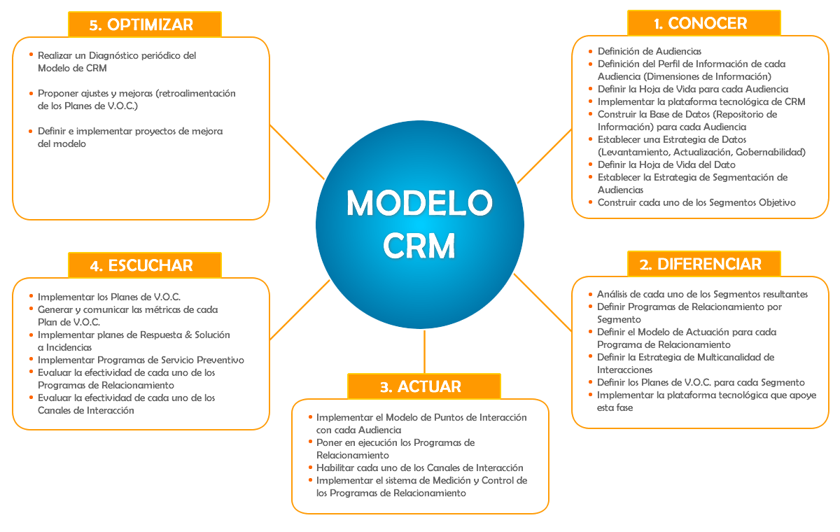Modelo CRM VisualSale CRM.png