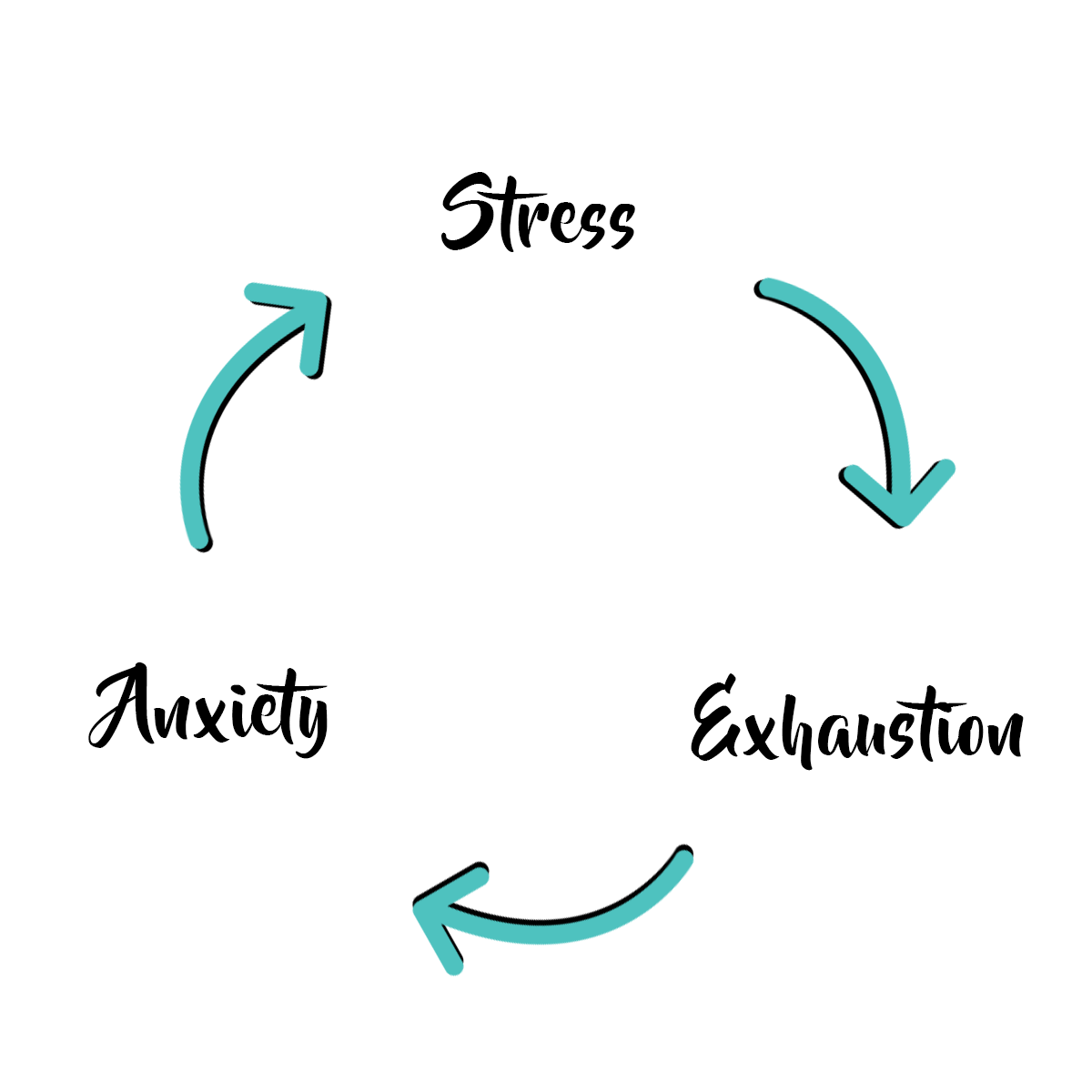 "[Image] Three teal arrows in a circle with text in-between, reading Stress -> Exhaustion -> Anxiety."" Interfaith Bridge Counseling offers teen counseling and teen therapy groups in Denver, Colorado."
