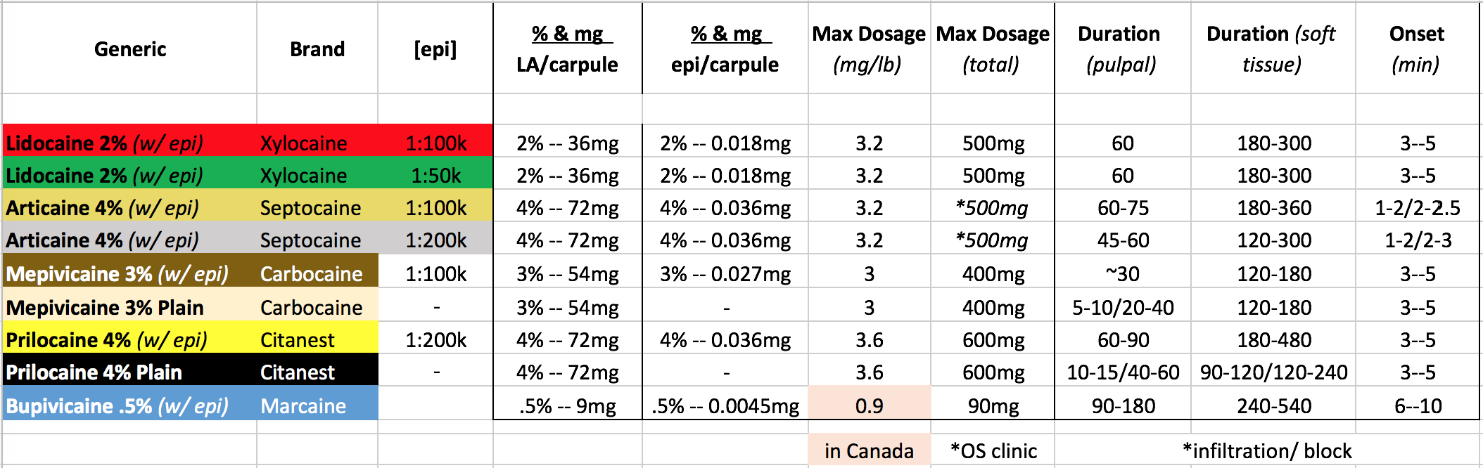Local Anesthetics table.png