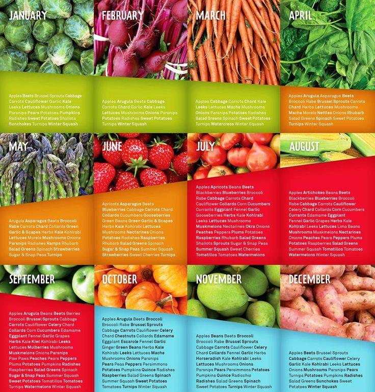 bfd2427938c340bc3dd055da604816fc--food-charts-canning.jpg