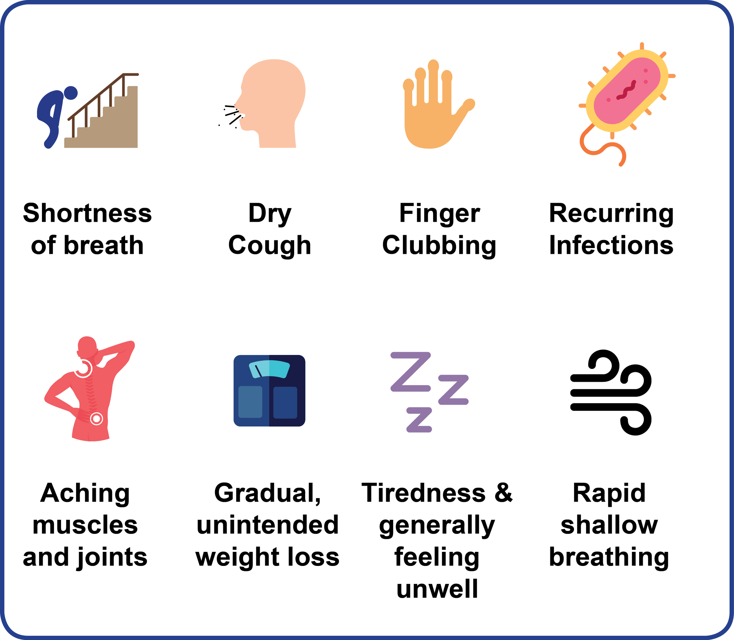 Figure 6: Common signs and symptoms of IPF (adapted from: ¹)