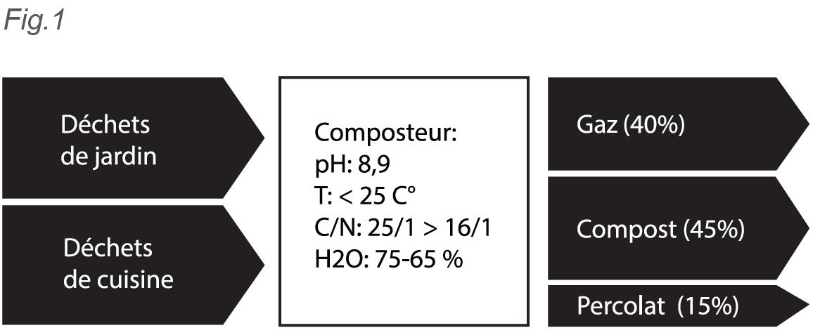 compost tableau.PNG