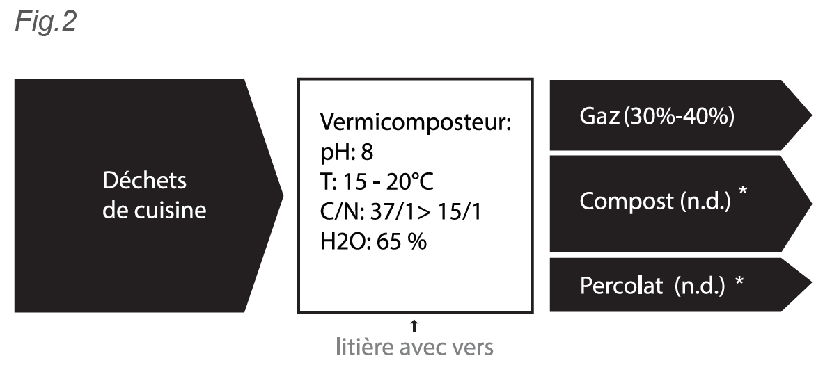 Fig 2 vermicompostage.PNG