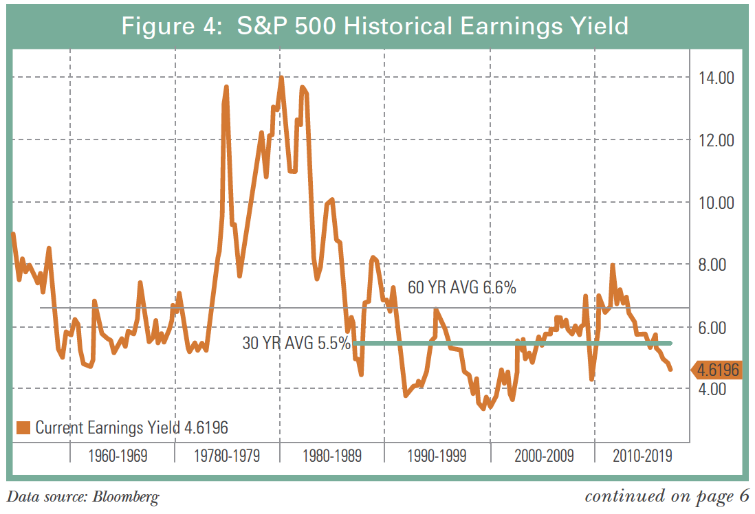 S&P-500-historical-earnings-yield.png