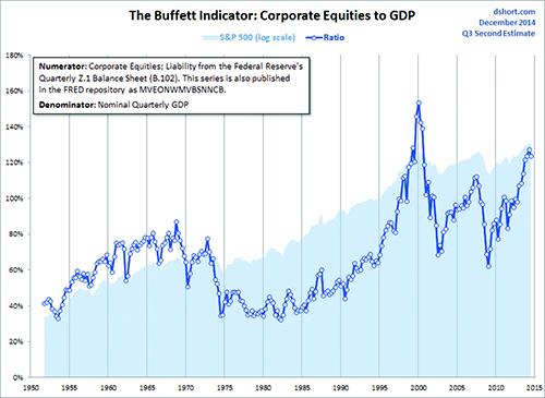BuffettIndicator.jpg