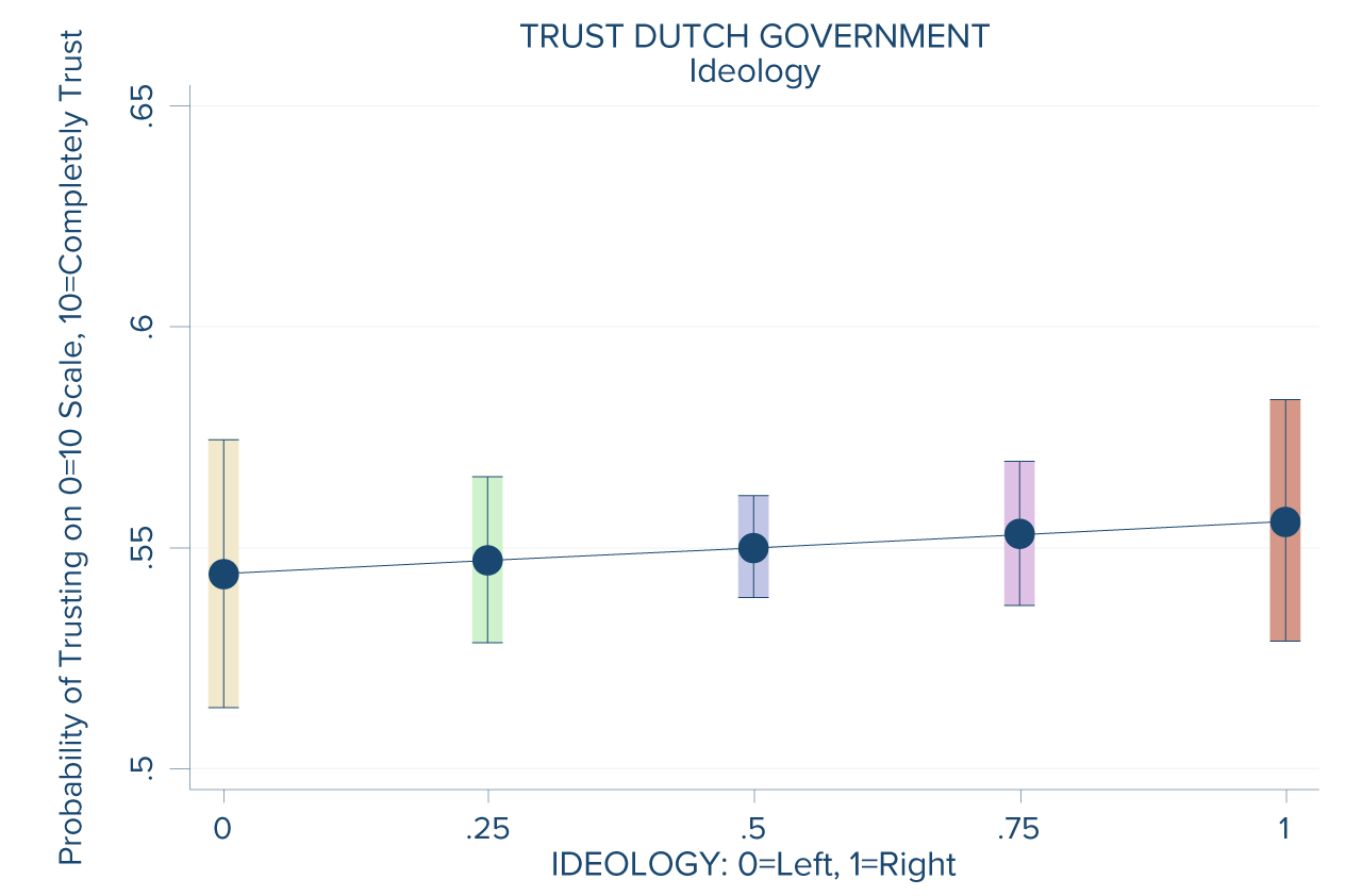 netherlands_G_6_by-ideology_20171222.png