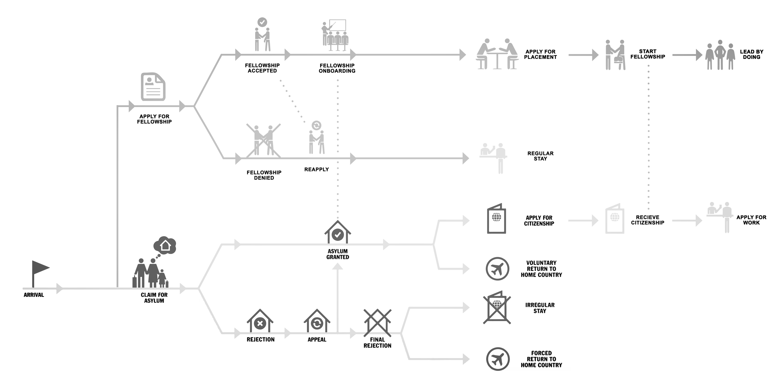 The Refugee Fellowship - Service and Community Design.More..