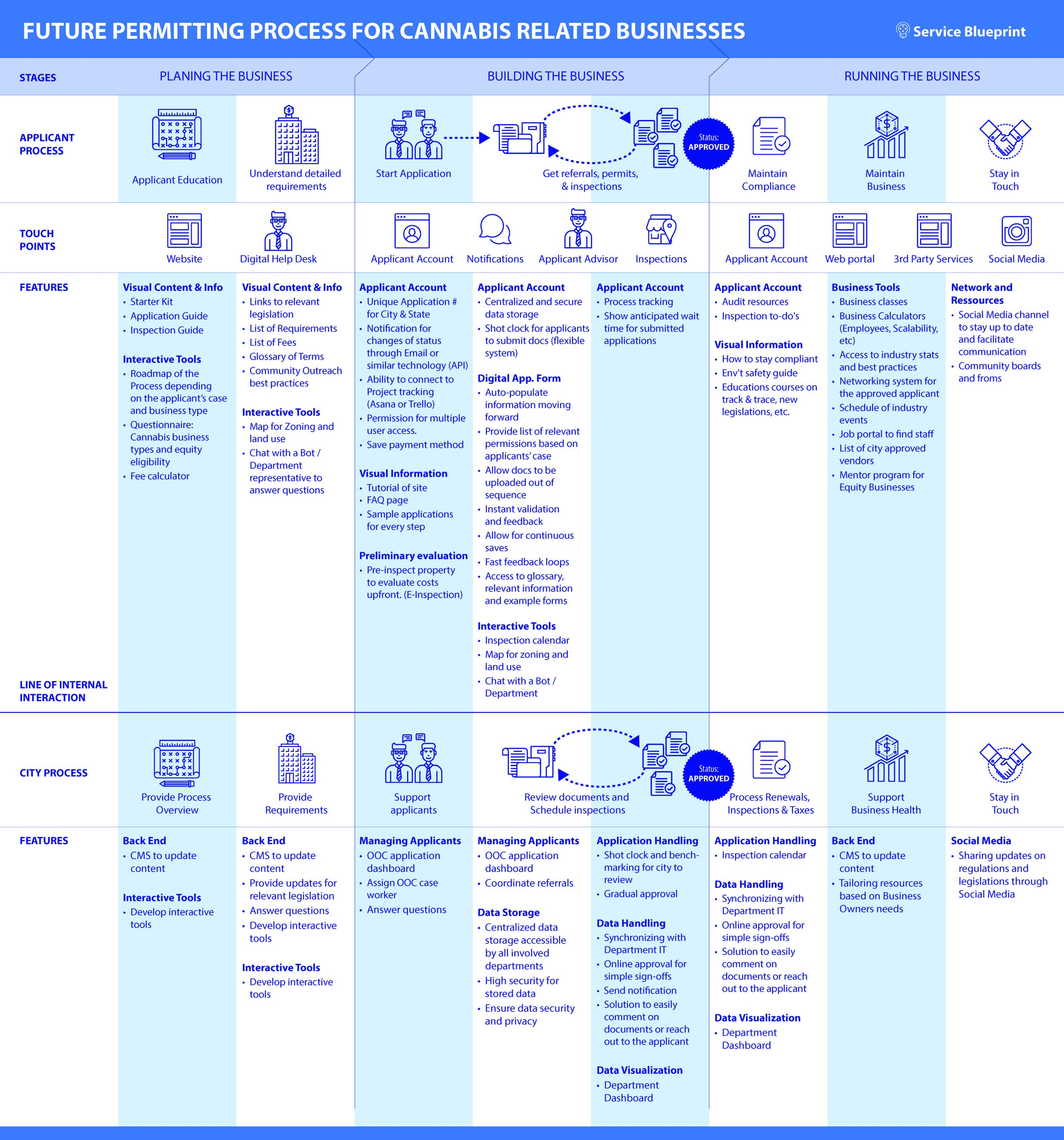 future service blueprint and loop v3_Page_1.jpg