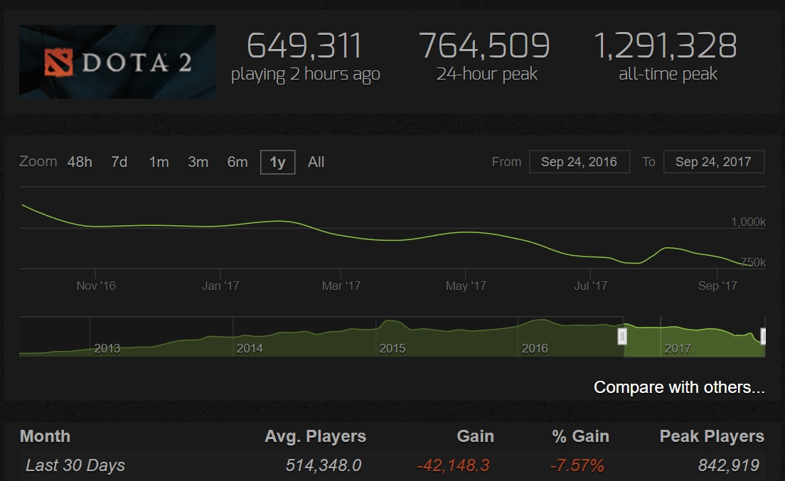 Image: SteamCharts