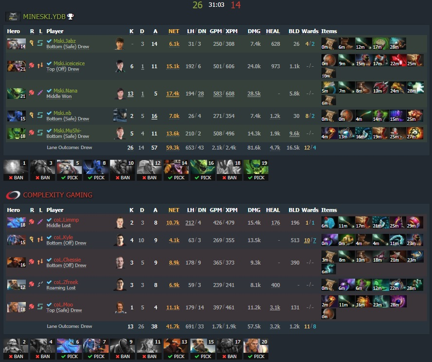 Game one - Image: Dotabuff