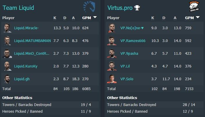 All maps stats - Virtus.pro vs Team Liquid - Image: Dotabuff