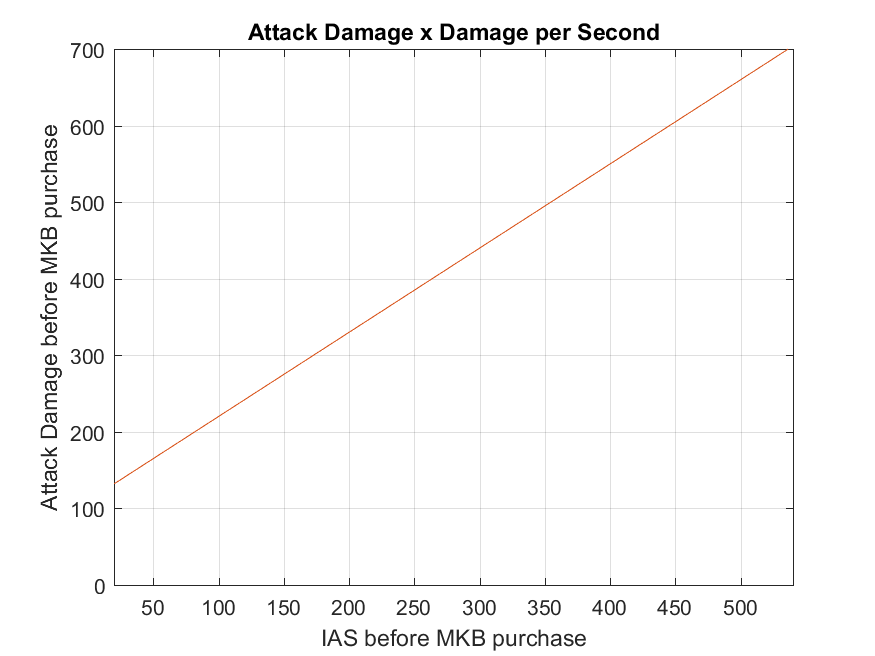 Monkey King bar 707 damage against buildings.png