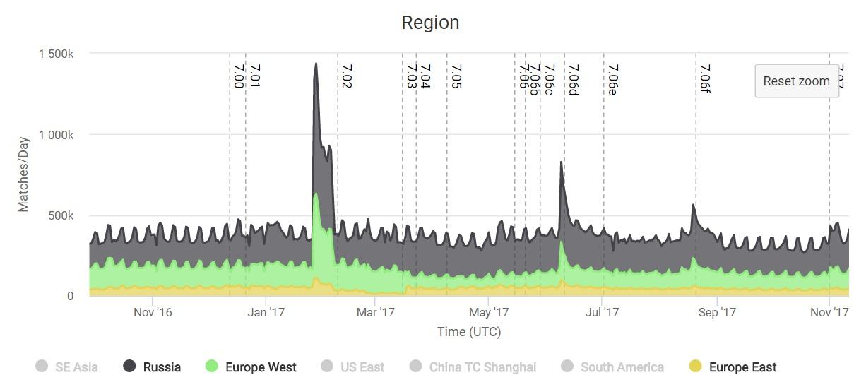 European and Russian servers - October 2016 to November 2017 - Image:dota.rgp.io