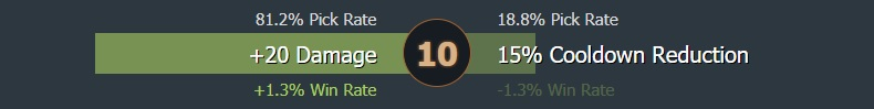 Level 10 talent usage - Image: Dotabuff