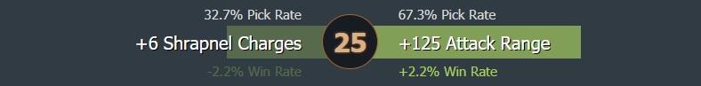 Level 25 talent usage - Image: Dotabuff