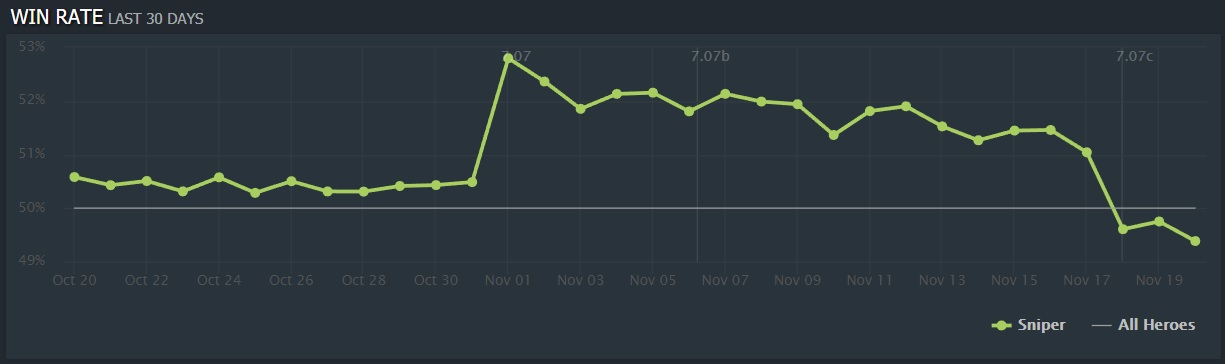 Sniper win rate in the past 30 days - Image: Dotabuff